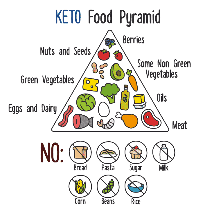 Keto food pyramid